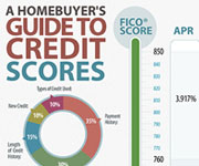 Other designs - A Homebuyers Guide To Credit Scores Infographic