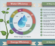 Other designs - Water Efficiency infograph, informational handout Infographic